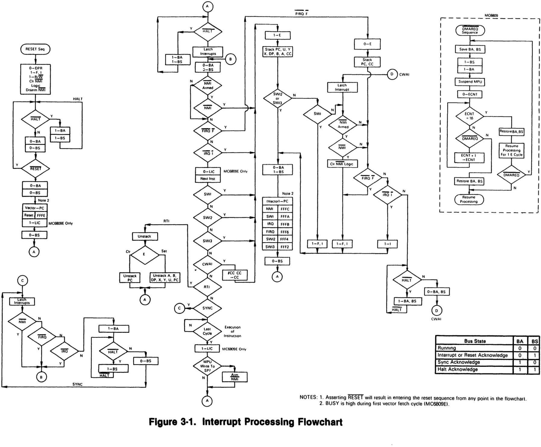 Mc Mc E Microprocessor Programming Manual M Pm