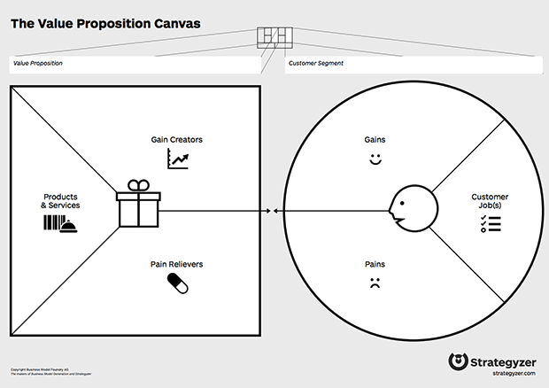 value-proposition-canvas
