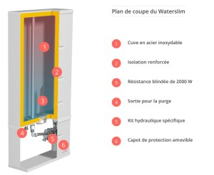 plan de coupe du waterslim
