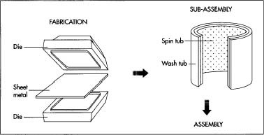 Most sheet metal parts, including the body, are formed by a machine that presses a piece of sheet metal between two halves of a mold (die). Because metal in parts shaped by only one die tends to wrinkle, crack, or tear, multiple dies are generally used to form each component. The tub sub-assembly is manufactured automatically. After being rolled into a drum shape, the side is welded. The weld is then smoothed out and the drum is placed on an expander, which stretches the tub into its final shape. A bottom is then welded onto the drum, and this weld is also smoothed.