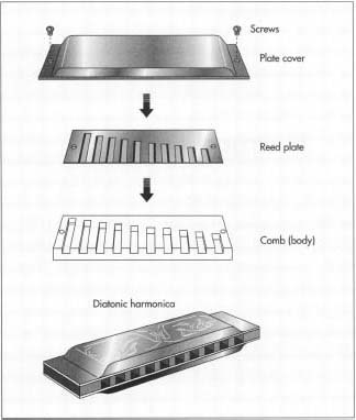 Basic assembly of a harmonica