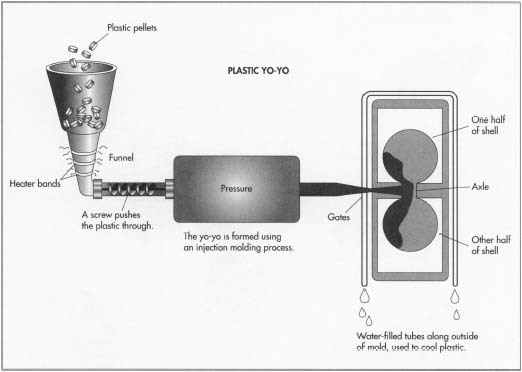 Each half of a plastic yo-yos is composed of two parts, the outer shell and the inner disc. These two pieces are snapped together, and an axle joins two halves to form a yo-yo.