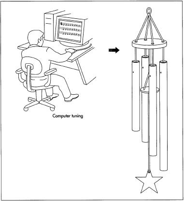 Four to eight tubes are used in a typical wind chime. Each tube is then tuned with the help of a computer that has been programmed to compare the sound when the tube is struck to the pitches from the original design. If necessary, the tubes are trimmed slightly to adjust the sound.