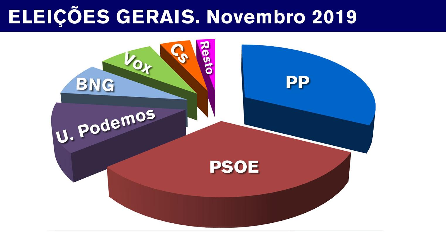Análise das Gerais 2019 (bis): o BNG, único partido da esquerda que melhora em votos