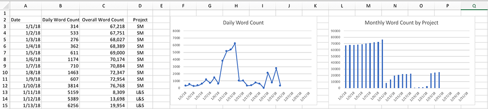Early January Writing Graphs