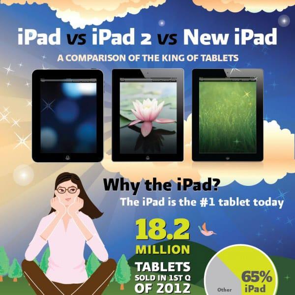 34% d'utilisateurs d'iPad sont (…)