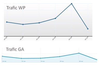 Trafic statistiques wordpress et google analytics