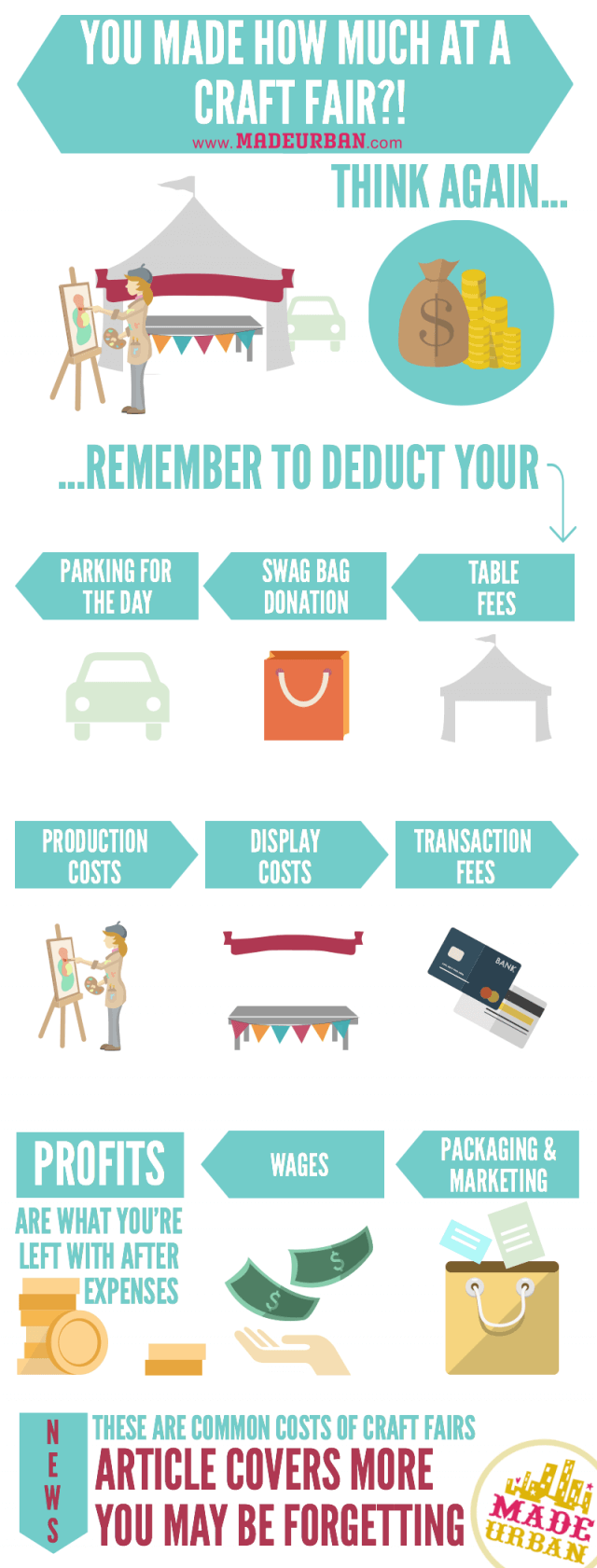 How Much Profit Does your Handmade Business Make?