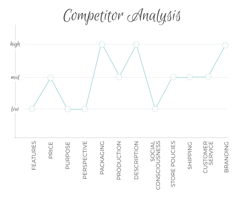 Competitor analysis 1