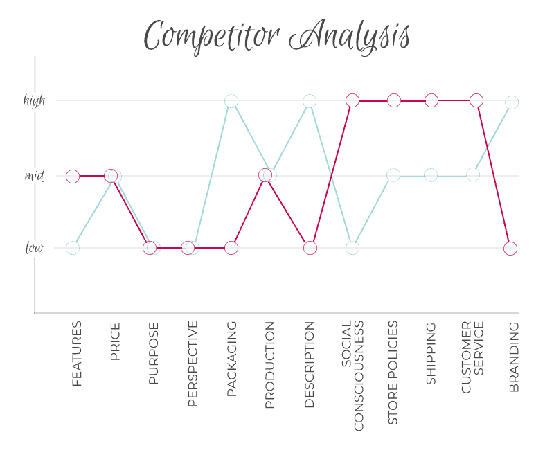 Competitor analysis 2