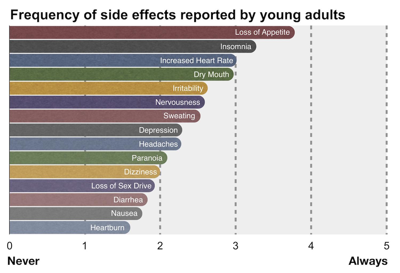 Adhd Drug Info