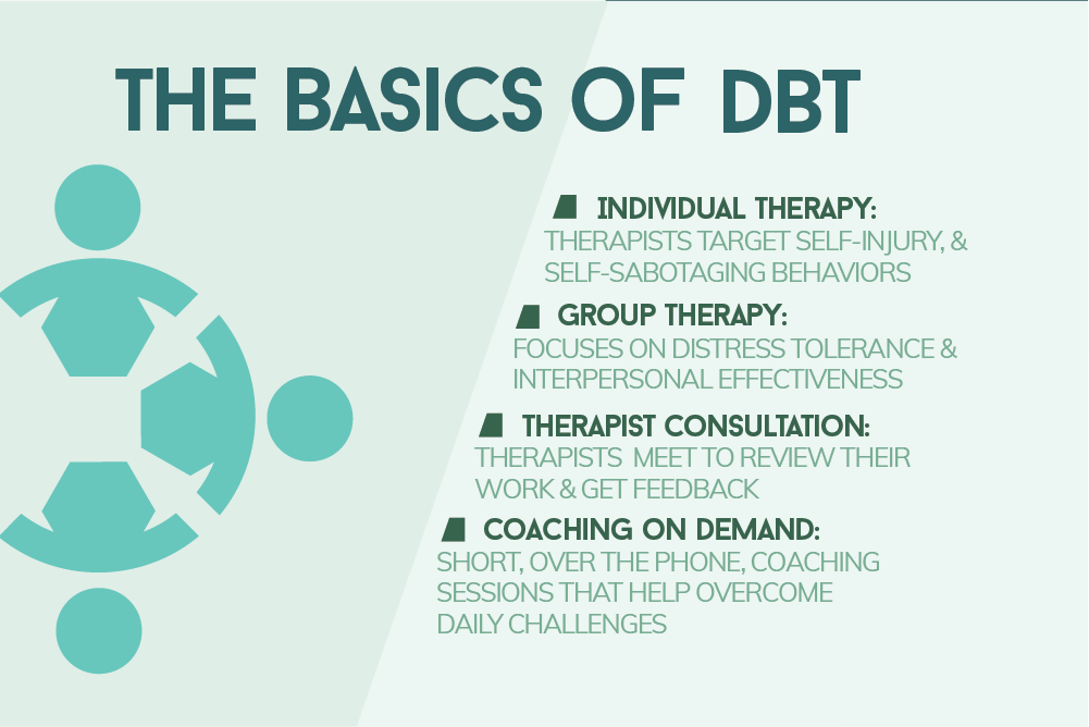 Dialectical Behavior Therapy Reduces Self Harm And Suicide