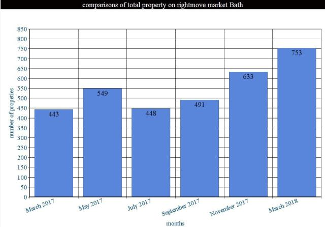 Bath property market