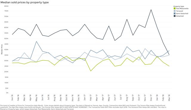 June property data