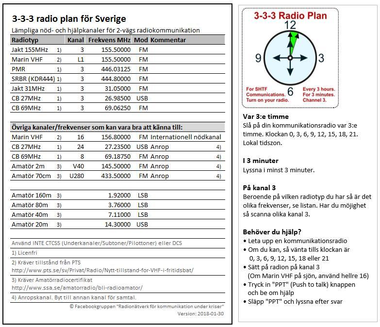 3-3-3 Radioplan för Sverige. Skriv ut, plasta in, lägg tillsammans med dina radioapparater. Programmera in kanalerna om du inte redan har dem.