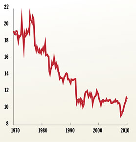 Euro (ecu) per 100 svenska kronor sedan 1970. Källa: The EU Economy, 1999 Review, European Commission, SCB, Allmän månadsstatistik 1970-2001, www.scb.se, www.riksbank.se