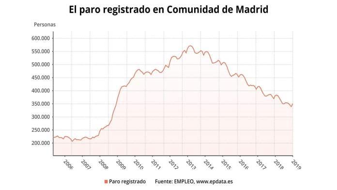 El paro en la Comunidad de Madrid crece un 3,3% en enero y sitúa la cifra global de desempleados en 350.606 1