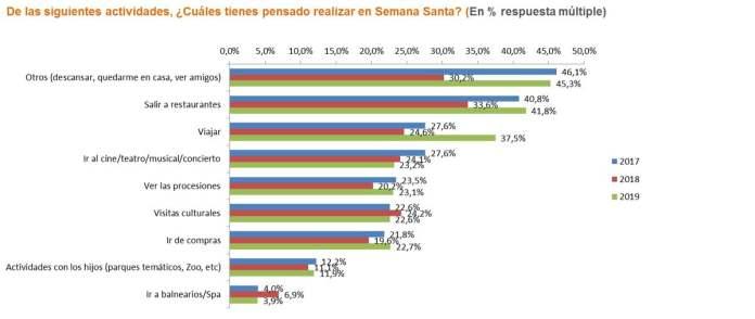 Los madrileños tienen intención de gastar una media de 741 euros esta Semana Santa, un 84% más que el año pasado 1