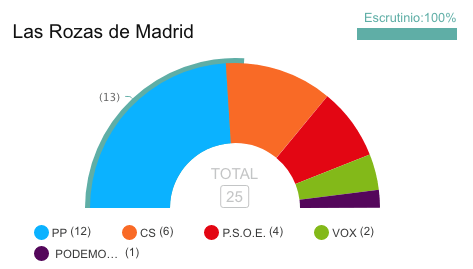 El PP gana en Las Rozas rozando la mayoría absoluta 1