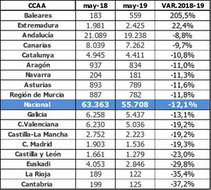 Los estudiantes que buscan empleo en Madrid caen un 19,3% en el último año 1