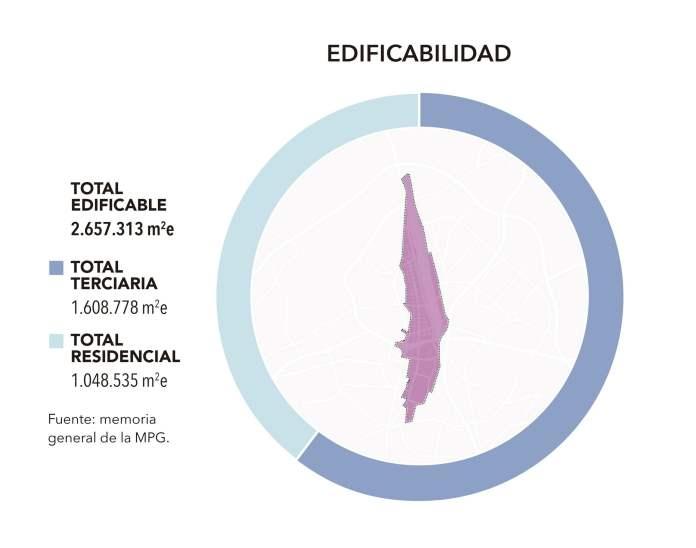 Madrid Nuevo Norte: arranca el mayor proyecto urbano de Europa 3