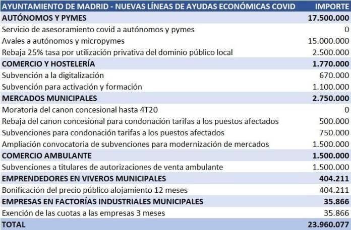 El Ayuntamiento de Madrid lanza un nuevo paquete de ayudas para pymes y autónomos 1