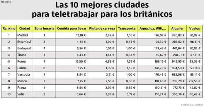Los británicos prefieren teletrabajar en Madrid 1