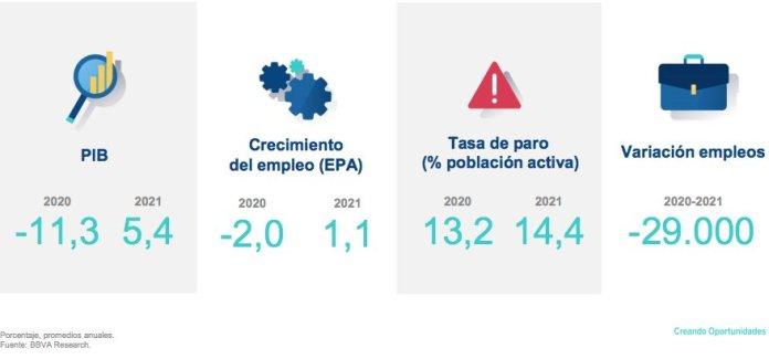 BBVA Research: el PIB de Madrid crecerá un 5,4% en 2021 1