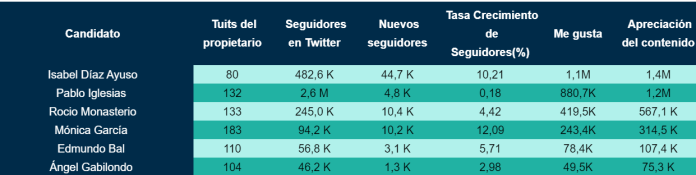 Díaz Ayuso, candidata más influyente en Twitter durante la precampaña 1