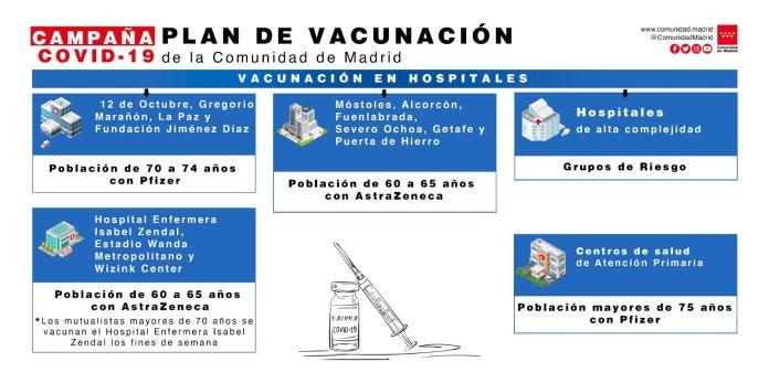 Estos son los números de teléfono que le llamarán para vacunarse en Madrid 1