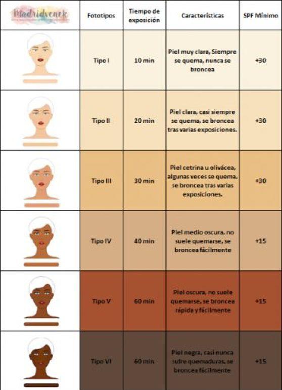 Fototipos de la piel protector solar exposición al sol spf protector solar con color protector solar todo el año