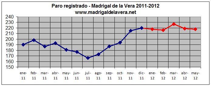 Datos de Paro: Madrigal de la Vera (Mayo 2012)