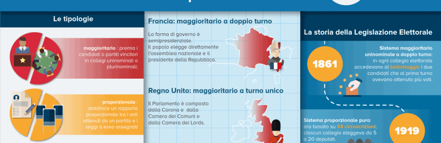 Infografica da appendere in classe per spiegare la legge elettorale