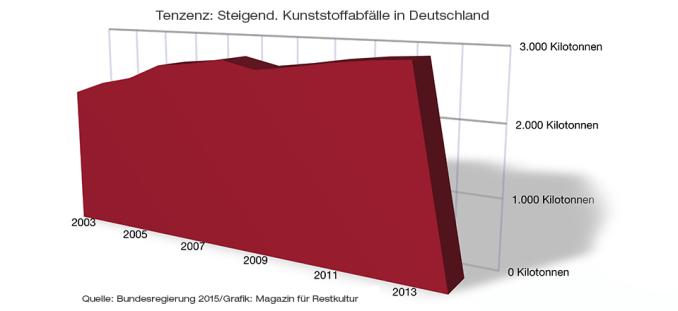 Betrug die Menge an Kunststoffmüll im Jahr 2003 noch 2070,5 Kilotonnen, sind es im Jahr 2013 bereits 2873,3 Kt (Quelle: Antwort der Bundesregierung auf Kleine Anfrage Bündnis 90/Die Grünen Sept. 2015)