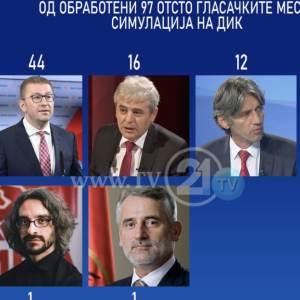 СДСМ 46 мандати, ВМРО-ДПМНЕ 44, ДУИ 16, АА-ААА 12, а Левица и ДПА по 1 пратеник