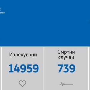 РЕКОРДЕН БРОЈ: Регистрирани се 194 нови случаи на ковид-19, починаа 2 лица