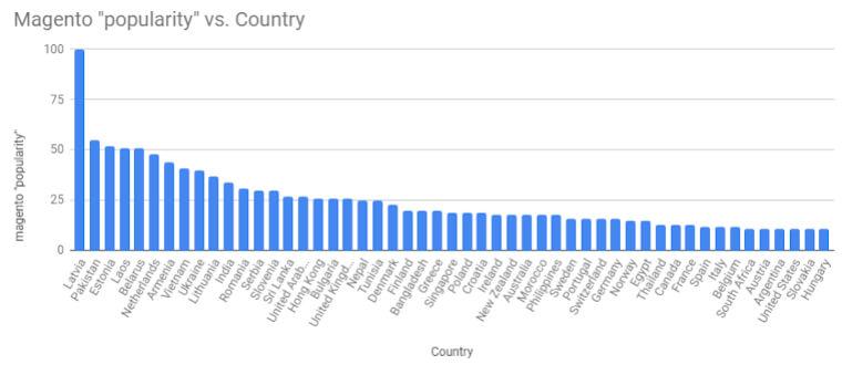 magento-paesi-popolarita
