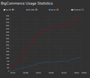 BigCommerce_Magento-Statistiche