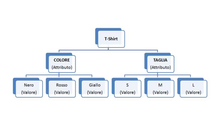 Attributi e Valori Prodotti Configurabili