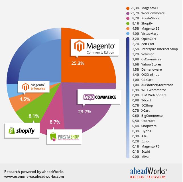 grafico piattaforme E-commerce 2015