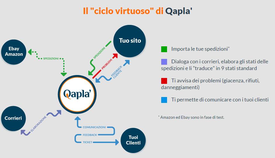 Qaplà Magento