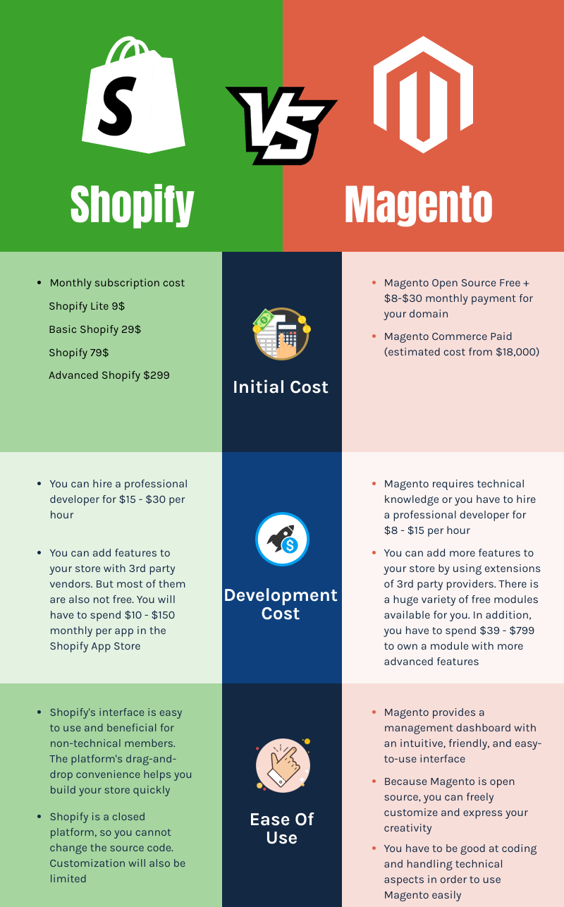 Magento and Shopify Comparison 1