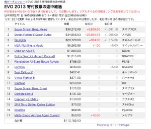 2013-01-31 22時の時点での集計結果。