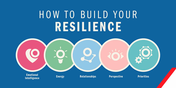 Resilience corrected by self