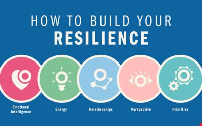 Resilience – Interview