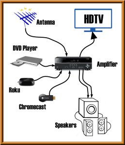 Media Setup Diagram