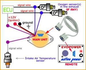 MAGNUM EVOTech Jet Ski Fuel Controller