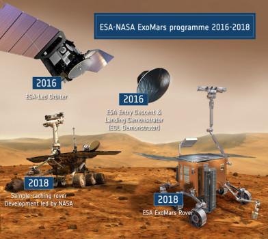 ExoMars fasi