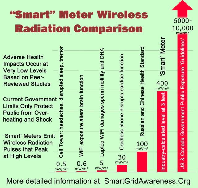 rf-levels-comparison-chart