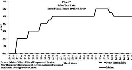 Maine versus New Hampshire Sales Tax Rate 1948 - 2010